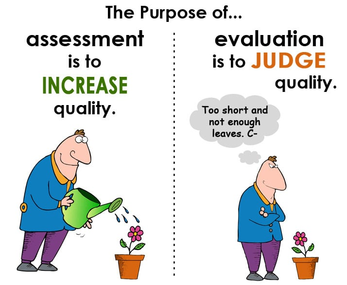 Why is a Diagnostic Assessment so Important?
