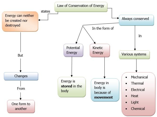 law of conservation of energy worksheet pdf