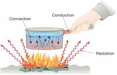Heat and Heat Technology