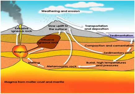 Physical characteristics of sedimentary, igneous and metamorphic rocks