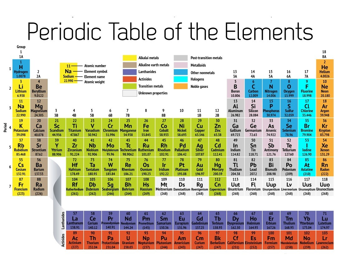 Grade 7 science worksheets periodic table etutorworld this ordering segregates elements according to their periodic trends that are elements with similar behavior in the same column urtaz Images