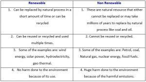 Renewable And Non Renewable Resources Of Energy - Ace Energy