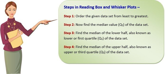 reading box and whisker plots