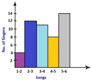 reading histograms