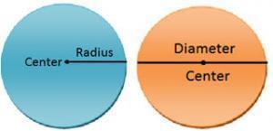 radius,diameter,and circumference and area of circles