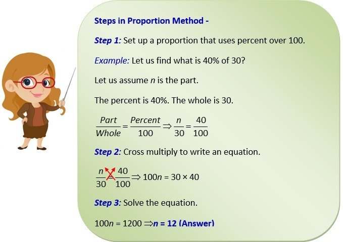 proportion method