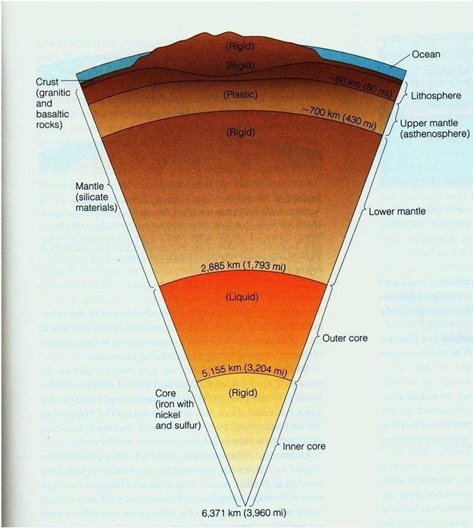Layers of the Earth – Grade 7 Science Worksheets