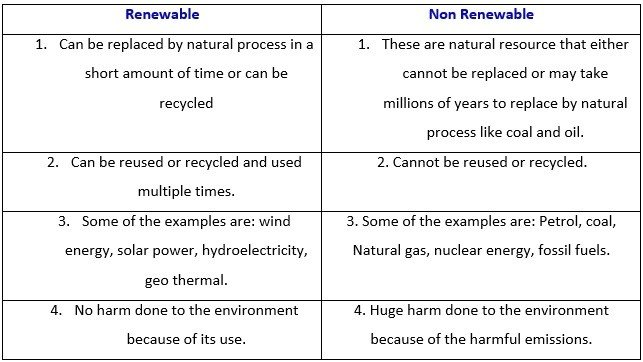 Nonrenewable and Renewable Energy Resources | Grade 7 Science Worksheets