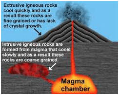 Sedimentary, Igneous, and Metamorphic Rocks – Grade 7 Science Worksheets