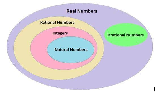 compare irrational numbers