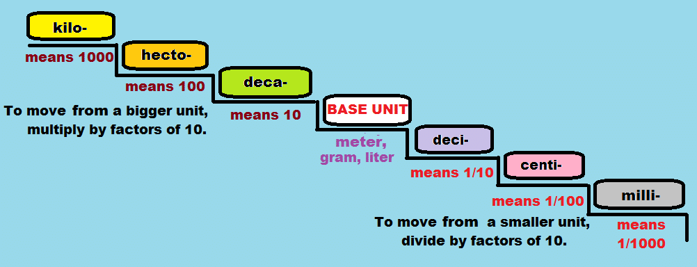 conversion of units