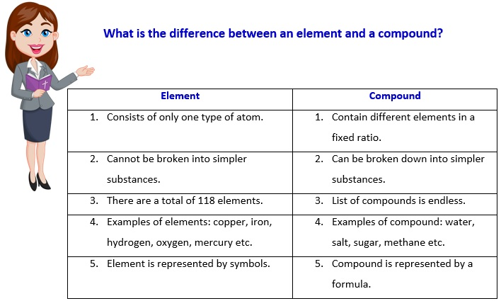Difference between element compound