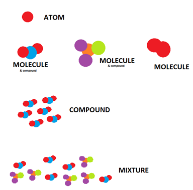An illustration of how element compound and mixture